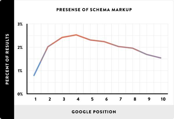 học seo cơ bản: schema