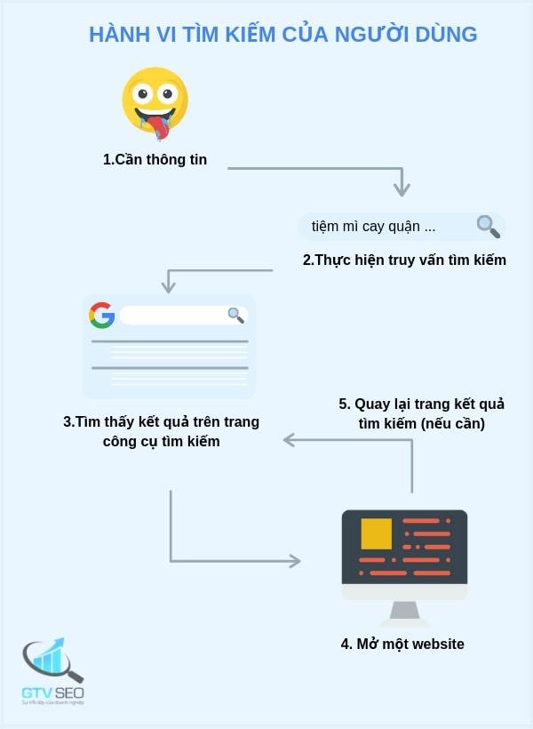 Hướng dẫn tối ưu SEO cho website thông qua hành vi tìm kiếm của người dùng.