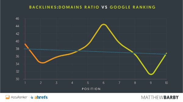 Tỉ lệ backlinks domains